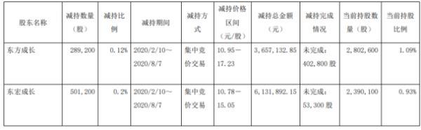 东宏股份2名股东合计减持79.04万股 套现约978.9万元