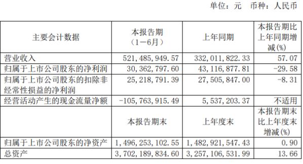 至纯科技2020年上半年净利3036.28万下滑29.58% 销售费用增长