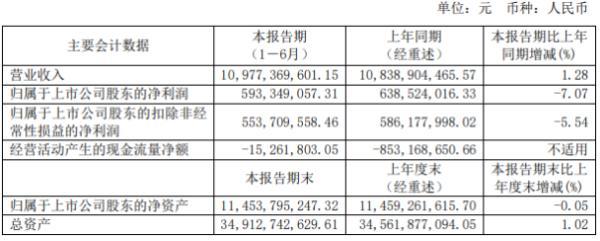 上海机电2020年上半年净利5.93亿下滑7.07% 生产成本增加