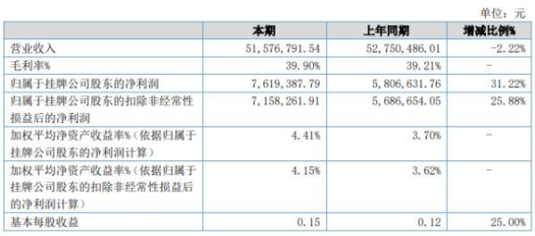 天辰股份2020年上半年净利761.94万 同比增长31.22%