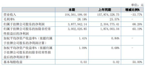 东华美钻2020年上半年净利387.79万增长68.26% 线下零售收入下降