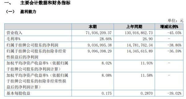 灵通股份2020年上半年净利903.70万减少39% 营业收入减少