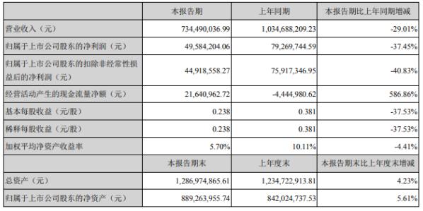 电工合金2020年上半年净利4958.42万下滑37.45% 下游企业复工复产延缓