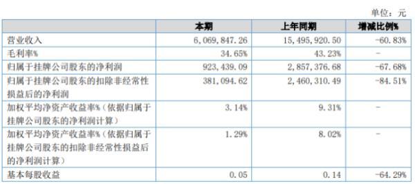 瑞铃企管2020年上半年净利92.34万下滑67.68% 完成咨询项目数量下降