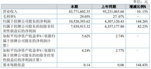盈达股份2020年上半年净利1052万增长144.26% 销售费用减少