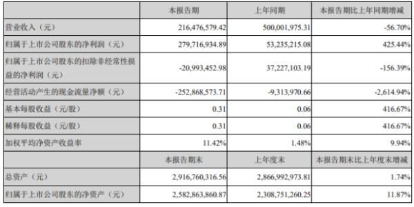 威创股份2020年上半年净利2.8亿增长425.44% 处置物业资产产生税前处置收益