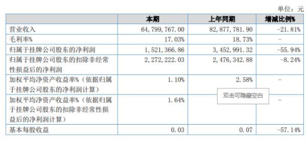 丰兆新材2020年上半年净利152.14万减少55.94% 销售收入及调整确认公允价值变动收益减少