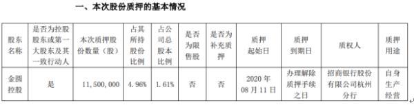 金圆股份控股股东金圆控股质押1150万股 用于自身生产经营