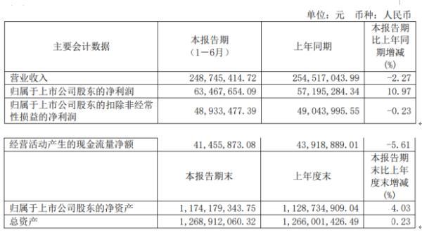 永新光学2020年上半年净利6346.77万增长10.97% 各项工作有序开展