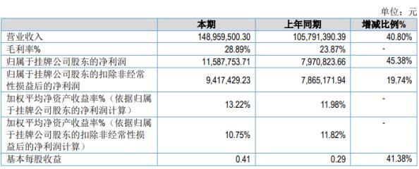 旭杰科技2020年上半年净利1159万增长45% 子公司生产规模扩大