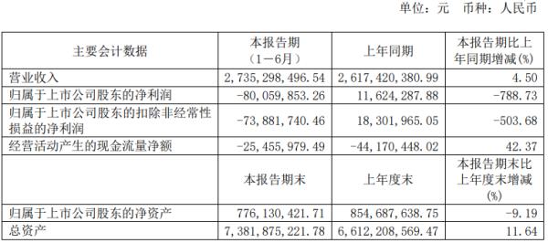 安源煤业2020年上半年亏损8005.99万由盈转亏 产销量大幅下降