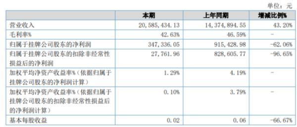 明峰检测2020年上半年净利34.73万下滑62.06% 信用减值损失增加