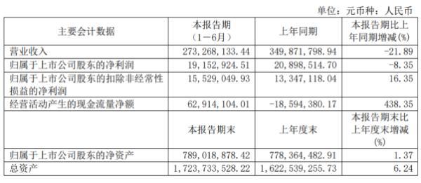 金自天正2020年上半年净利1915.29万下滑8.35% 完工结算项目减少