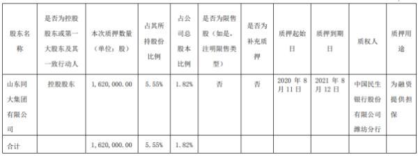 同大股份控股股东同大集团质押162万股 用于为融资提供担保