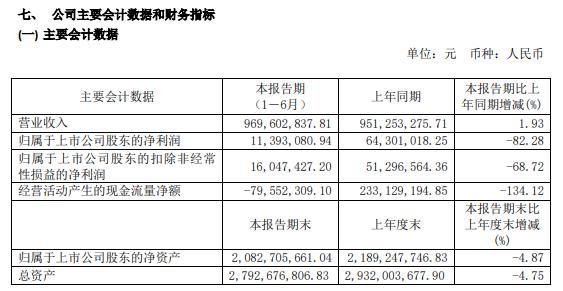 广州酒家2020年上半年净利1139万减少82% 餐饮业务收入同比大幅下降