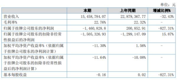 诺趣股份2020年上半年亏损146.08万由盈转亏 业务量大幅度减少