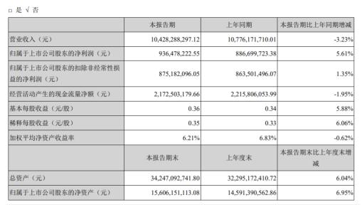 太阳纸业2020年上半年净利9.36亿增长5.6% 公司复工复产稳步推进