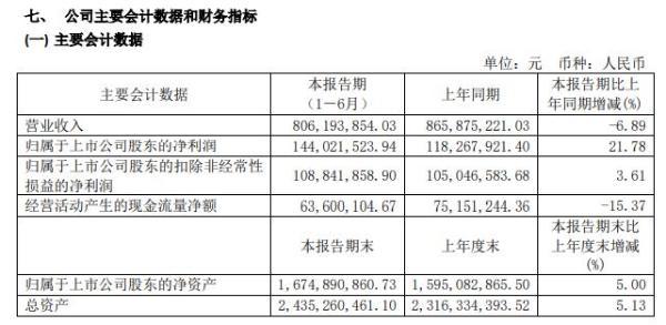 皇马科技2020年上半年净利1.44亿增长22% 积极研发新产品