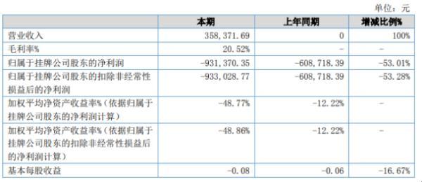 九成信息2020年上半年亏损93.14万 较上年同期亏损增加