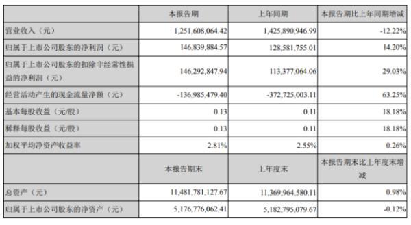 方大集团2020年上半年净利1.47亿增长14.2% 较早实现复工复产