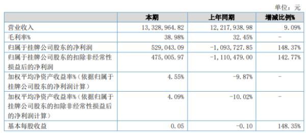 宏瑞新材2020年上半年净利52.9万扭亏为盈 产品收入有所增长