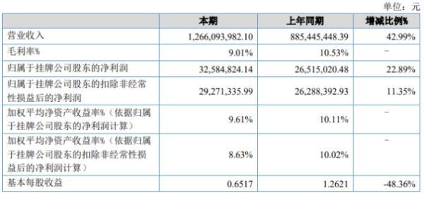 雷神科技2020年上半年净利3258.48万增长22.89% 主营业务收入增长