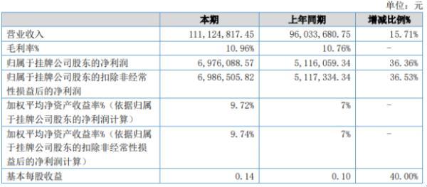金辉物流2020年上半年净利697.61万增长36.36% 销售费用下滑
