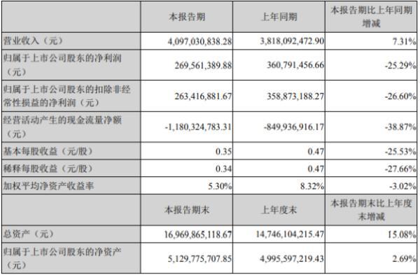 北方国际2020年上半年净利2.7亿下滑25.29% 营业成本增长