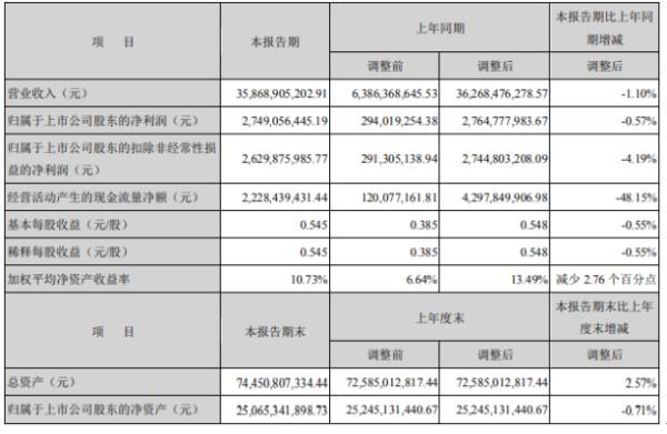 中信特钢2020年上半年净利27.49亿下滑0.57% 主要原材料价格上涨