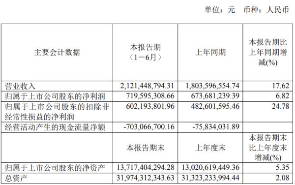 小商品城2020年上半年净利7.2亿增长6.82% 商品销售收入同比增加