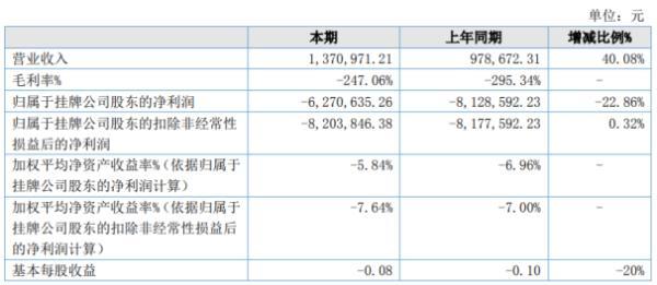 中澳航空2020年上半年亏损627.06万 较上年同期亏损减少