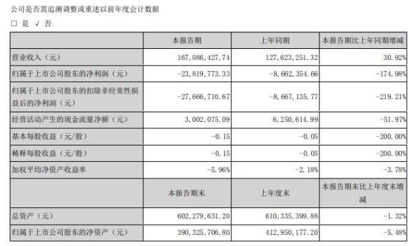 宣亚国际2020年上半年亏损2381.98万亏损增长 项目执行计划放缓