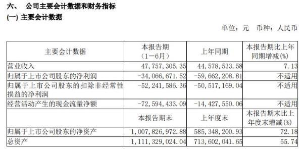 天智航2020年上半年亏损3406.67万亏损减少 各研发项目稳步推进