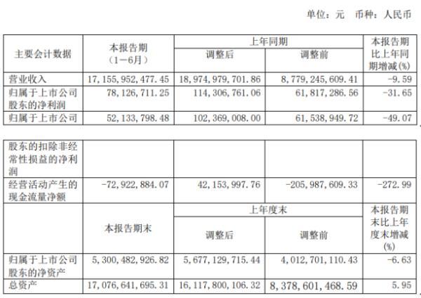 东方创业2020年上半年净利7812.67万下滑31.65% 受疫情影响营业收入下降