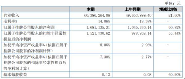 嘉悦科技2020年上半年净利168.11万增长60.82% 海外客户订单增加