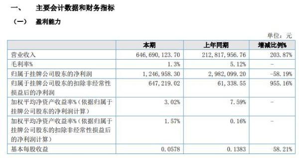 荣程新材2020年上半年净利124.7万减少58% 增加岛外项目配送运输成本