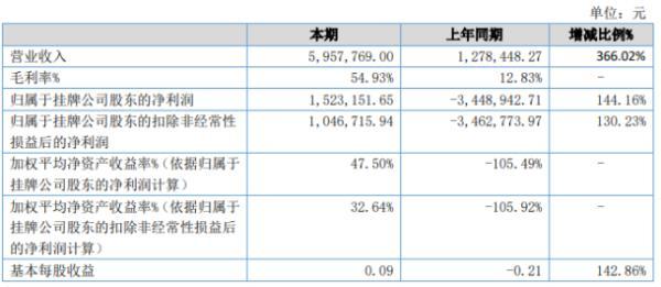 豫新股份2020年上半年净利152.32万扭亏为盈 毛利率增长