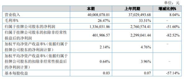精华新材2020年上半年净利133.6万减少51.6% 毛利率下降及销售费用提高