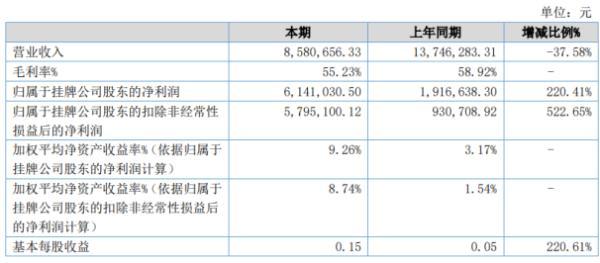 万人调查2020年上半年净利614.1万增长220.41% 业务成本同比下降