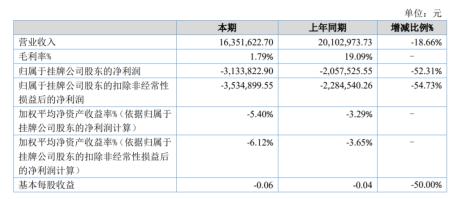 绿环科技2020年上半年亏损313.38万亏损增加 毛利和销售收入下降明显