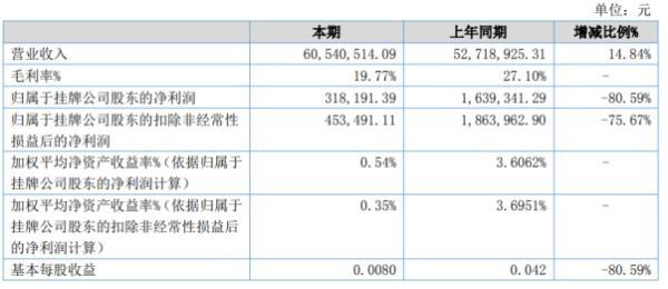 宝强精密2020年上半年净利31.82万下滑80.59% 营业成本同比增长