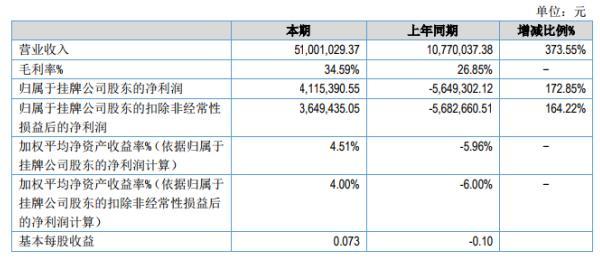 世优电气2020年上半年净利411.54万较上年同期扭亏为盈 订单交付增加