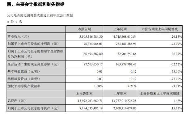 大洋电机2020年上半年净利7633.50万减少72% 家居业务板块内销收入下降幅度较大