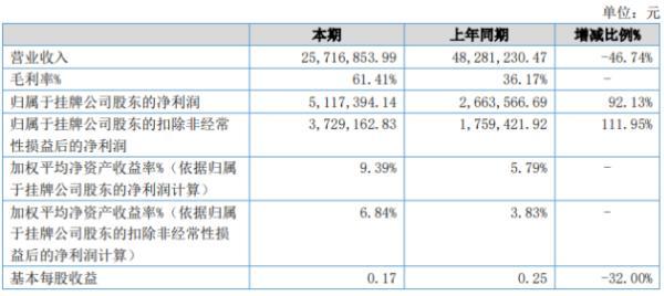 万怡医学2020年上半年净利511.74万增长92.13% 线上模式业务毛利率较高