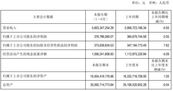 天津港2020年上半年净利3.77亿下滑2.05% 销售等行业收入下降