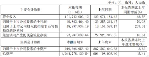 安集科技2020年上半年净利4980.25万增长70.23% 客户用量上升