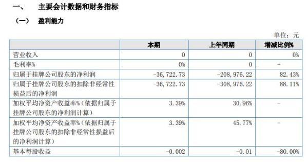 ST至臻2020年上半年亏损3.67万亏损减少 业务处于停滞状态