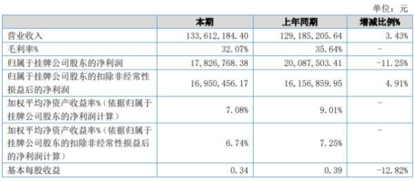 利通科技2020年上半年净利1782.68万下滑11.25% 财务费用增加
