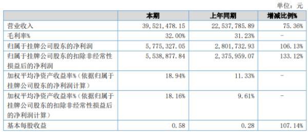 顺鑫昌2020年上半年净利577.53万增长106.13% 市场对商务印刷品需求增加