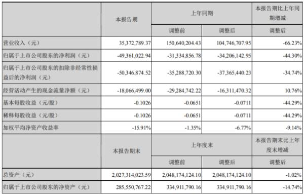 文化长城2020年上半年亏损4936.1万亏损增加 客户取消订单、延迟发货